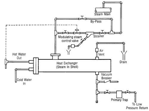 Technical Information Advanced Steam Technology